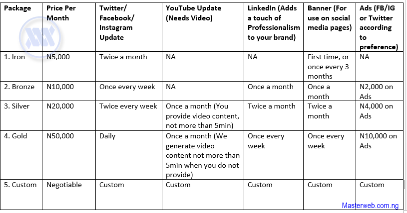 Table for social media packages