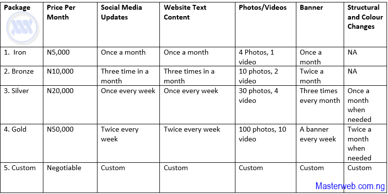 Table for Website Management packages